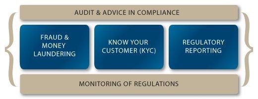 Excellia Compliance KYC - AML