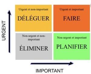 la matrice d'Eisenhower - comprendre l'importance et l''urgence des tâches par Excellia Consult